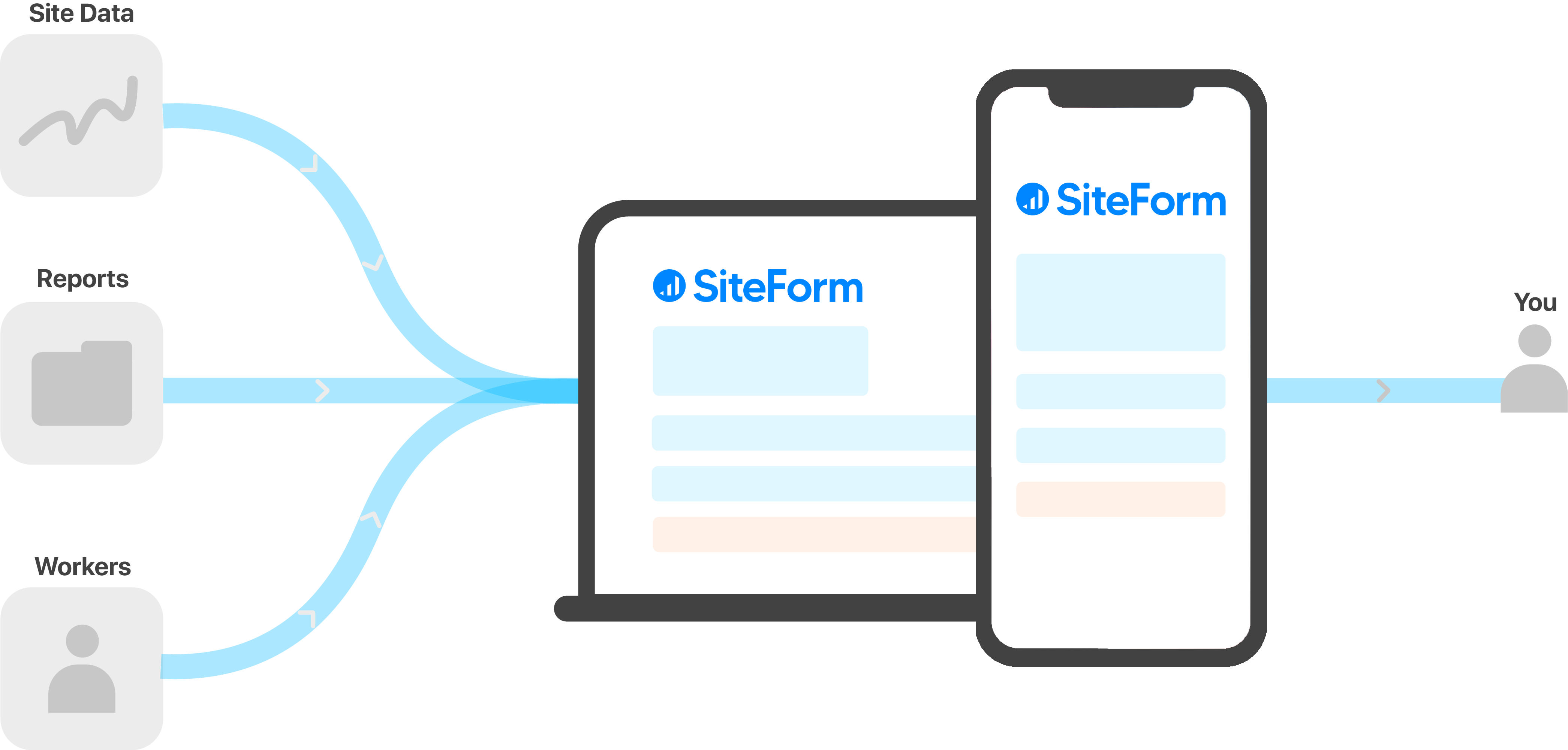 With SiteForm Image