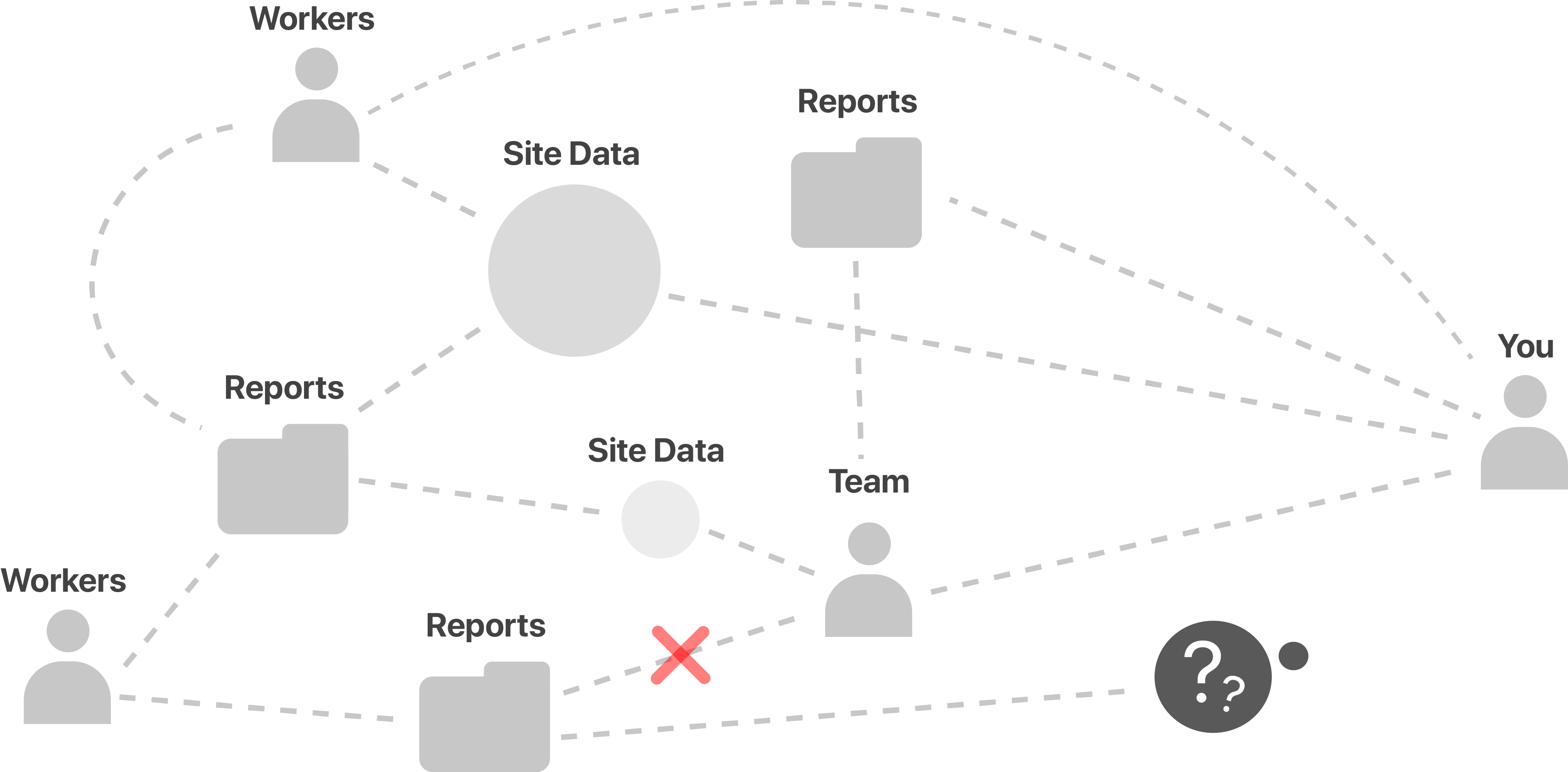 Without SiteForm Image
